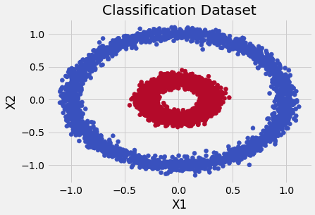Classification Data